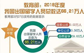 官方最新!2018年度我国出国留学人员总数达66.21万人
